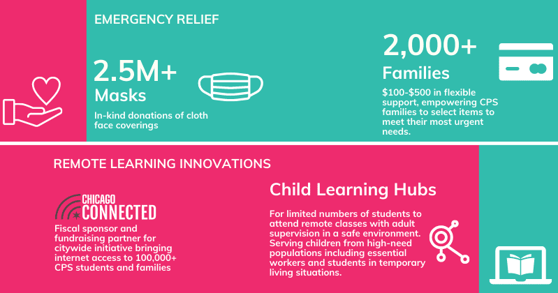 infographic with icons and text reading: Emergency Relief: 2.5M+ masks; in-kind donations of cloth face coverings. 2000+ Families: $100-$500 in flexible support, empowering CPS families to select items to meet their most urgent needs. Remote Learning Innovations: Chicago connected; Fiscal sponsor and fundraising partner for citywide initiative bringing internet access to 100,000+ CPS students and families. Child Learning Hubs; for limited numbers of students to attend remote classes with adult supervision in a safe environment. Serving children from high-need populations including essential workers and students in temporary living situations.