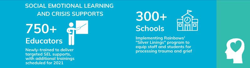 """Infographic with icons and text reading: social emotional learning and crisis supports. 750+ educators: newly-trained to deliver targeted SEL supports, with additional trainings scheduled for 2021. 300+ schools: implementing Rainbows' """"Silver Linings"""" program to equip staff and students for processing trauma and grief"""
